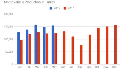 Turkey's auto output growth moves up to 23% y/y in May