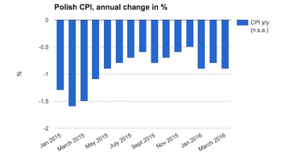 Polish deflation deepens in March, but unlikely to spur rate setters into action