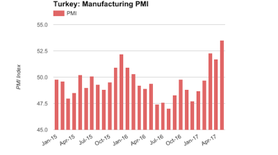 Turkey's manufacturing PMI at best level since December 2013