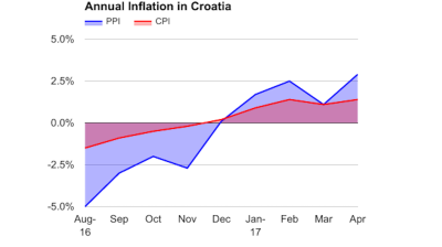 Croatia's annual industrial producer prices inflation reaches 2.9% y/y in April
