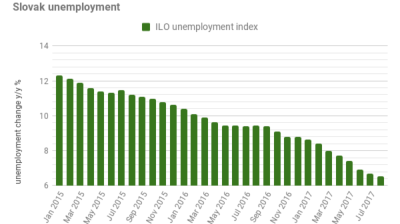 Slovak unemployment falls further to 6.54% in August