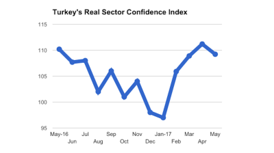 Substantial export orders decline dents Turkish business confidence index