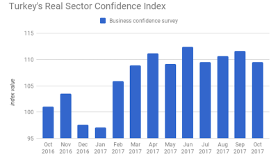 Turkish business confidence deteriorates in October, manufacturing CUR hits 9-year high