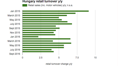 Hungary confirms lukewarm August for retail sales growth