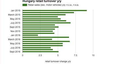 Hungarian retail sales growth continues to accelerate in September