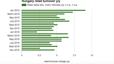 Hungarian retail sales growth accelerates in November