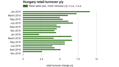 Hungary confirms deceleration of retail sales growth in October