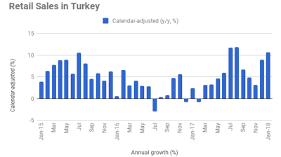 Turkey's revised retail sales index points to 11% annual expansion in January
