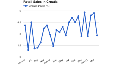 Croatia's retail sales growth slows down to 2.8% in April