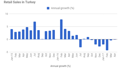 Turkish retail sales contract for seventh consecutive month in April