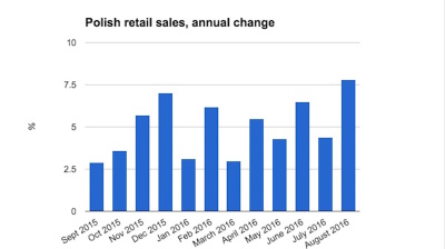 Polish retail sales surge in August
