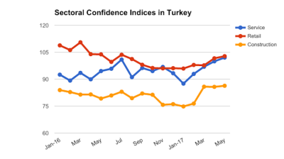 May brings better sentiment in Turkish service, retail, construction industries