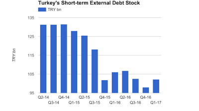 Turkey's short-term external debt rises 4% q/q in Q1