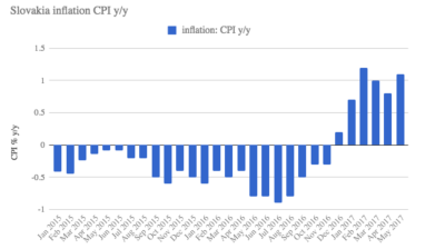Slovak inflation accelerates again in May