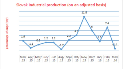 Slovak industrial output retreats in March