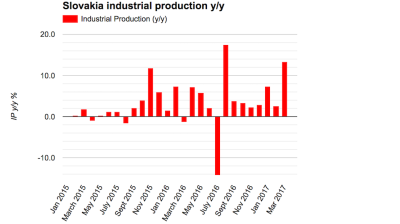 Slovak industry booms in March