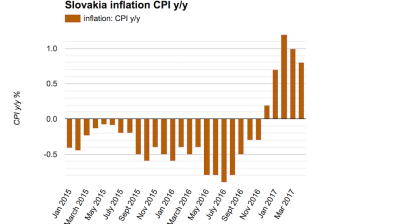 Slovak inflation continues to recede in April
