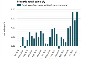 Slovak retail sales growth bounces back in March