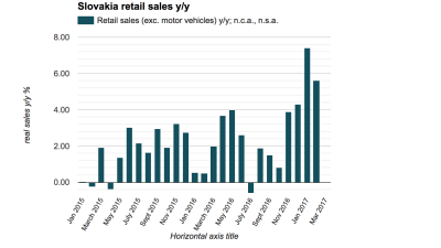 Slovak retail sales continue tepid recovery in February