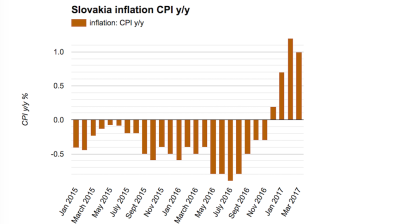 Slovak inflation steps back in March