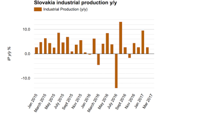 Slovakia's industrial recovery fizzles out in February