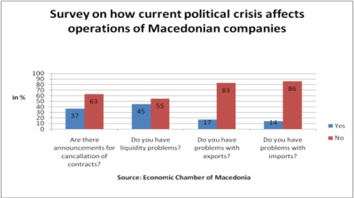 Foreign companies nervous about investing in Macedonia, survey shows