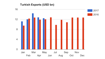 Turkish Exporters' Assembly reports 16% y/y growth in May exports