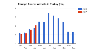 Turkey posts first foreign arrivals increase since July 2014