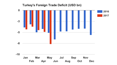 Turkey's foreign trade gap widens 50% y/y in May