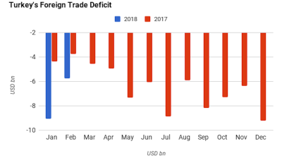 Turkey's foreign trade deficit widens 54% y/y in February