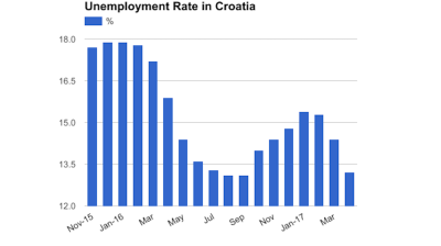 Croatia's unemployment rate at seven months low of 13.2% in April
