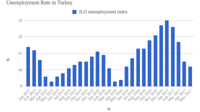 May brings further drop in Turkish unemployment rate