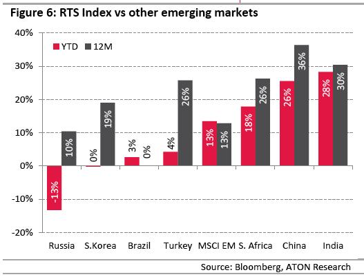 Обзор ETF: слишком поздно продавать FXRL