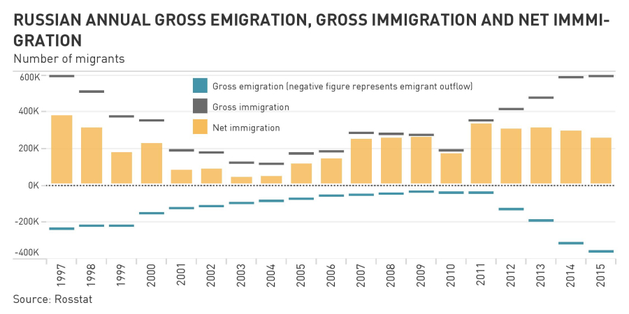 Russian population - Page 13 3Immigrationnetgrossemigrationannual