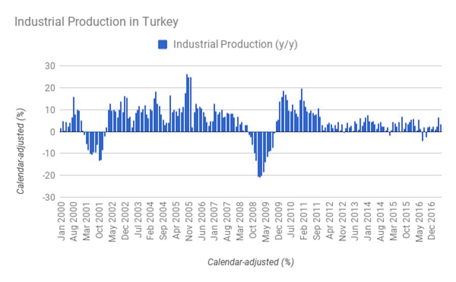 Bne Intellinews Turkish Industrial Output Growth Slows To 3 5 Y Y